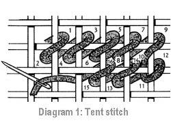 Diagram showing how to do tent stitch